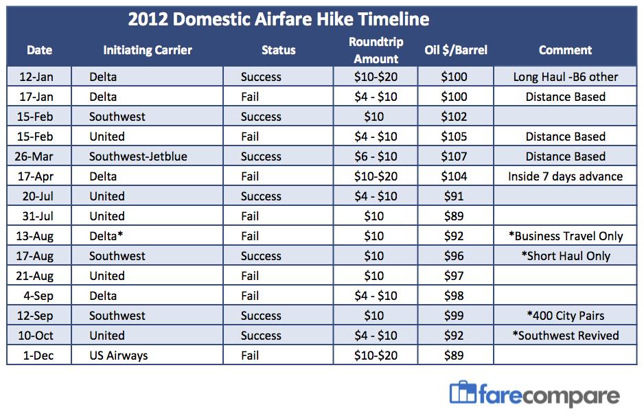 Airfare-Hike-Timeline_2012