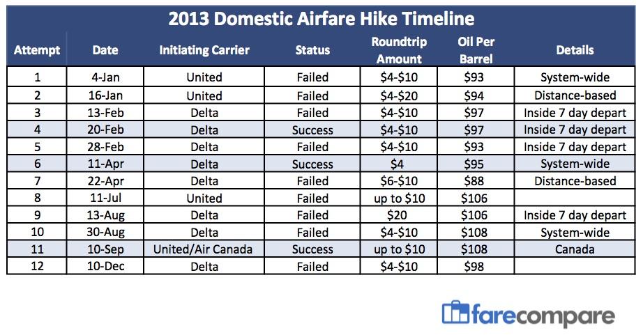 Airfare-Hike-Timeline_ 2013