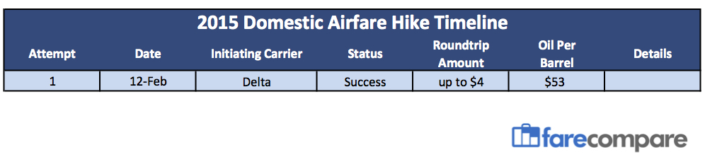 Airfare Hikes of 2015