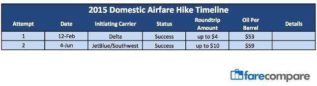 2015 Aifare Hike Timeline 6-15-15