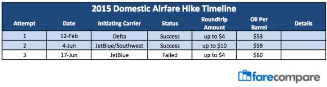 Airfare Hike 6-22-15
