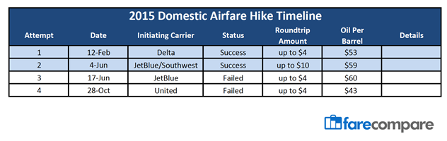 Airfare Hike Fails