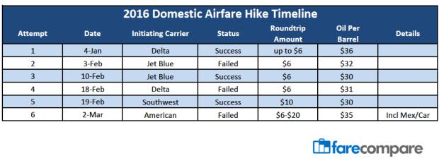 2016 Airfare Hike Chart