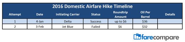 Airfare Hike Fails