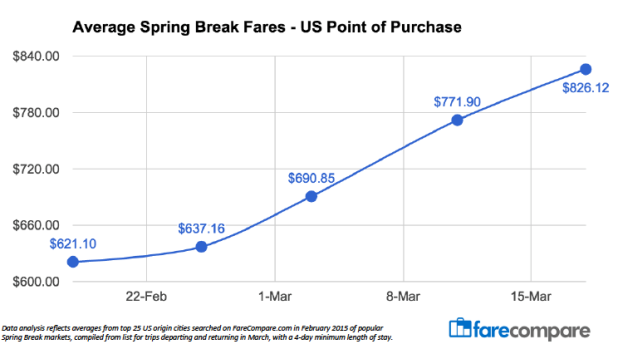 Spring Break Airfare Chart