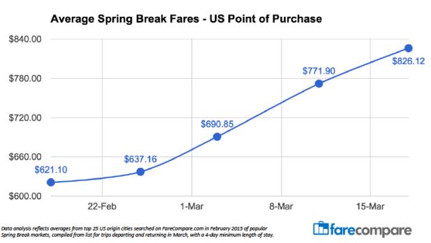 Spring Break Airfare Chart