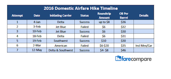 Airfare Hike Chart May 2016