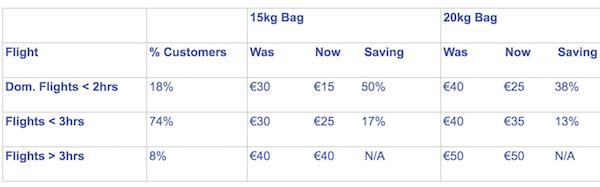 Ryanair bag fee changes